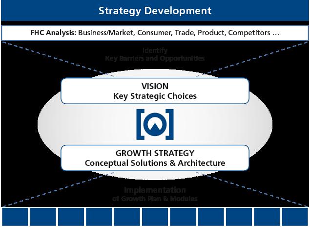 FHC: Chart zu Strategische Ausrichtung