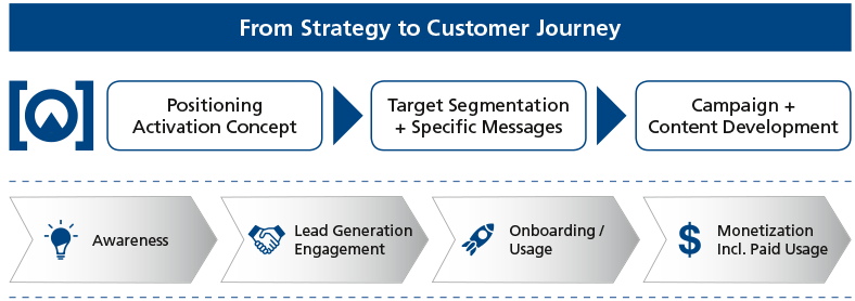 FHC: Chart zu From Strategy to Customer Journey