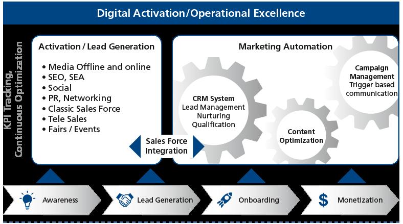 FHC: Chart zu Digital Activation/Operational Excellence