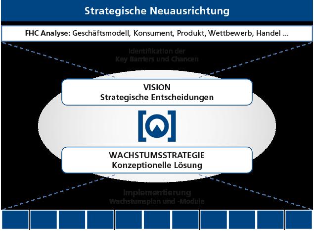 FHC: Chart zu Strategischen Ausrichtung