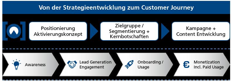 FHC: Chart zu von der Strategieentwicklung zum Customer Journey