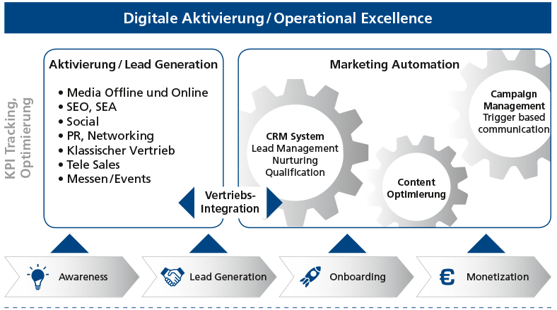 FHC: Chart zu Digital Activation/Operational Excellence